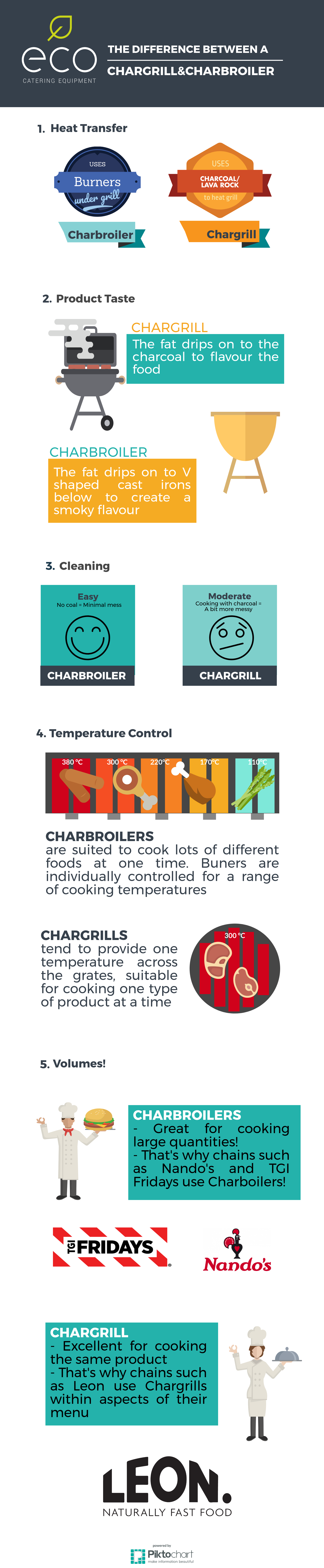 The difference between a chargrill and a charbroiler